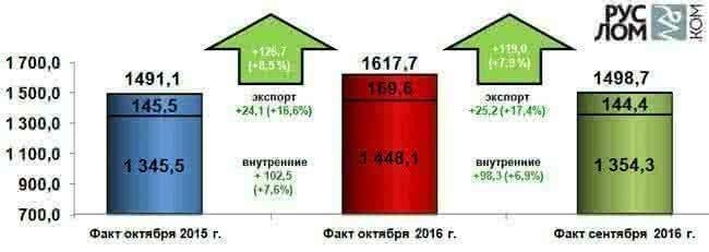 Рисунок 1 – Структура ж/д отгрузки лома черных металлов с территории России