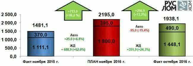 Рисунок 2 – Прогноз отгрузки лома черных металлов в адрес ключевых потребителей России