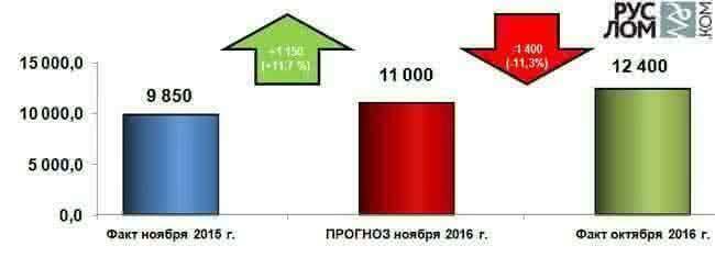 Рисунок 3 – Прогноз средневзвешенной закупочной цены металлургических комбинатов Центрального региона в ноябре 2016 г.