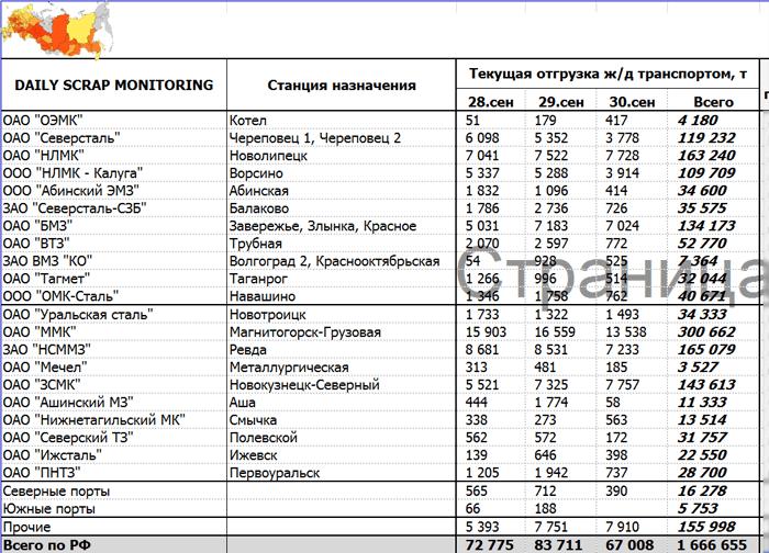 Российский рынок лома черных металлов. Итоги сентября