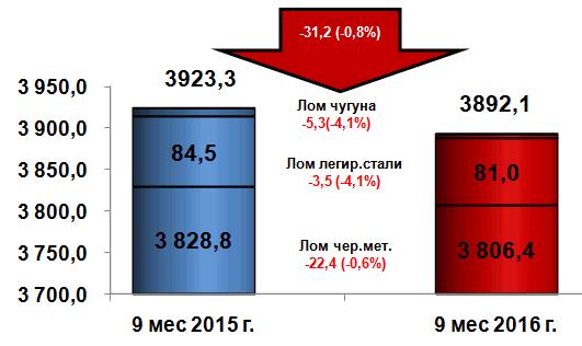 Уменьшение экспорта лома черных металлов (код ТН ВЭД 7204)