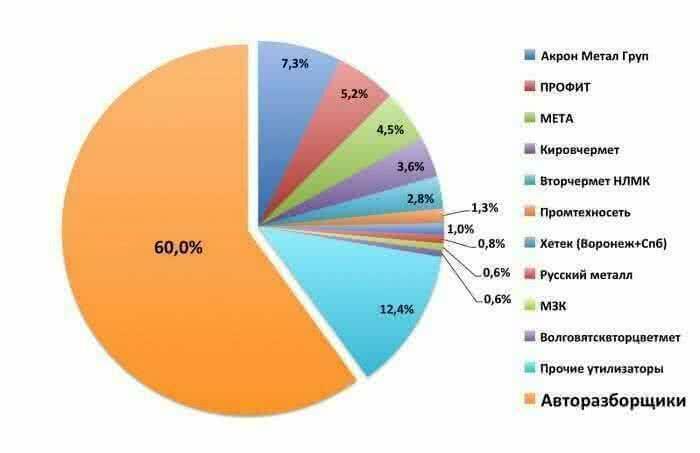 Распределение ВЭТС, направленных на утилизацию в период 01.09.2014-12.11.2014