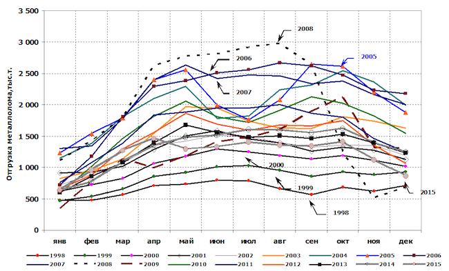 Рис. 2. Структура и динамика отгрузок лома черных металлов железнодорожным транспортом за период 1998-2015 гг.