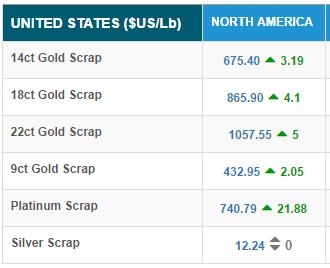 Лом золота и серебра вырос в цене, в то время как цены на лом платины упали