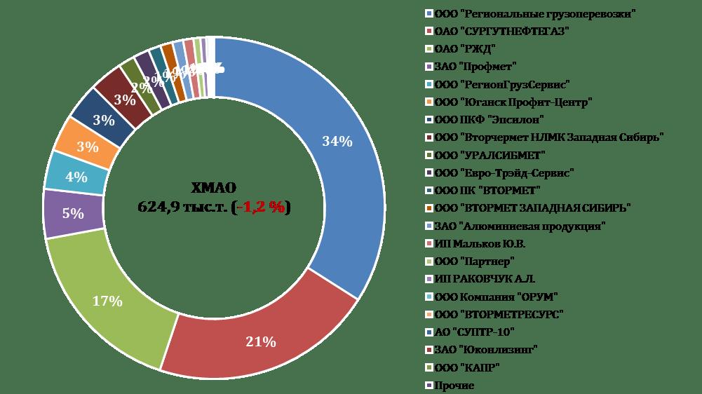 Рейтинг жд-грузоотправителей лома черных металлов в 2017 г. Ханты-Мансийский автономный округ