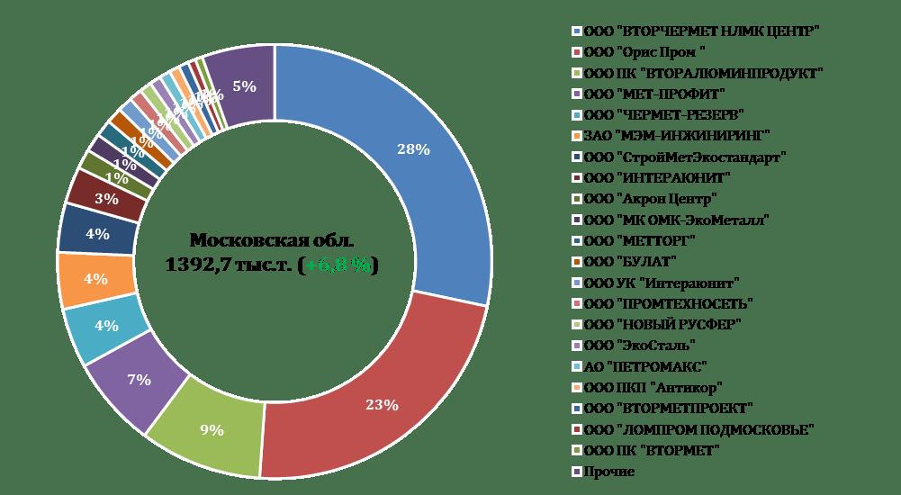 Рейтинг жд-грузоотправителей лома черных металлов в 2017 г. Московская область