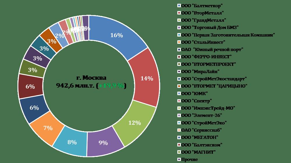 Рейтинг жд-грузоотправителей лома черных металлов в 2017 г. Москва