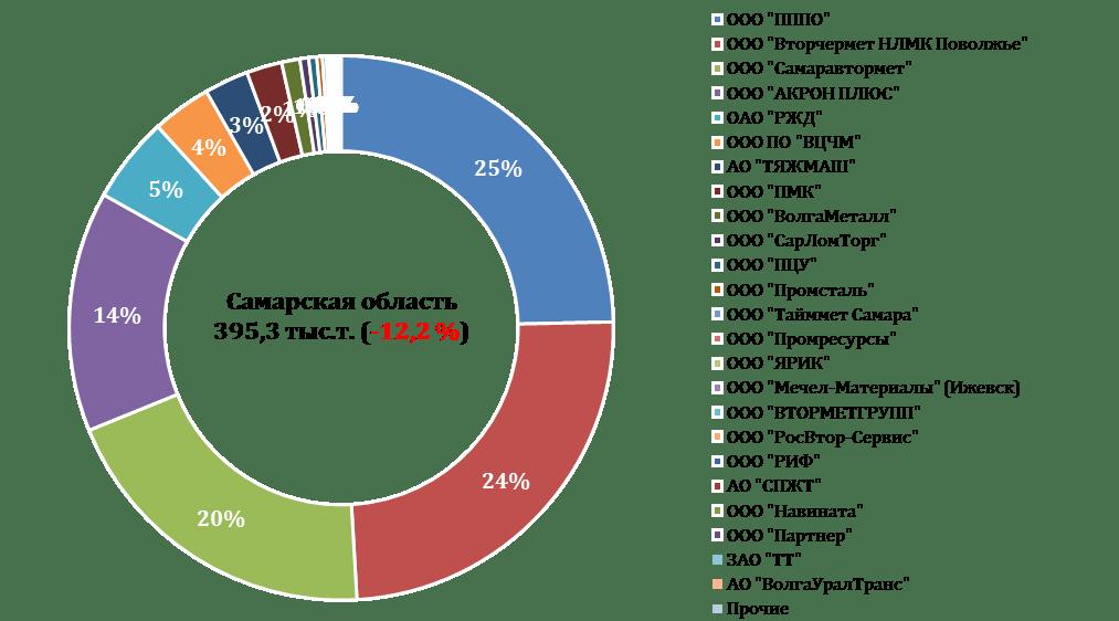 Рв транс самарская область