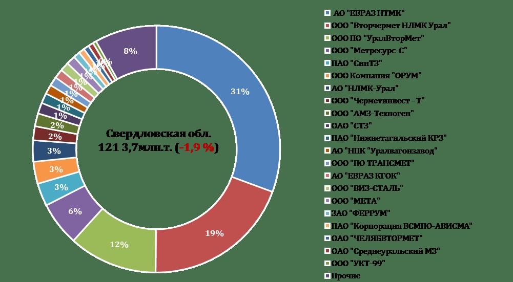 Рейтинг жд-грузоотправителей лома черных металлов в 2017 г. Свердловская область