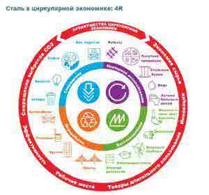 Сталь в циркулярной экономике