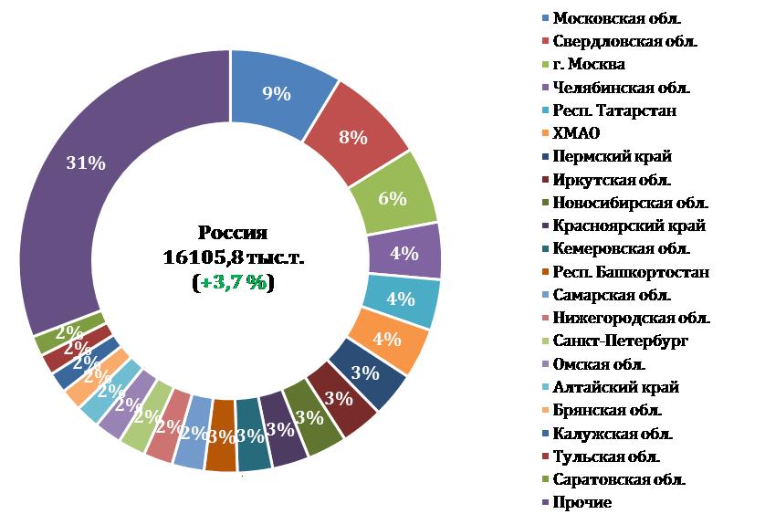Рейтинг жд-грузоотправителей лома черных металлов в 2017 г. Российская Федерация