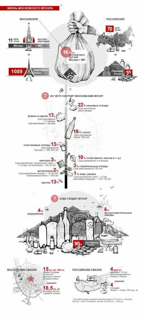 жизнь московского мусора