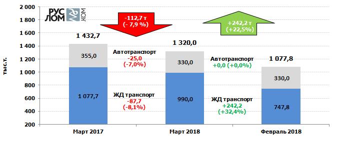 Российский рынок лома черных металлов - март