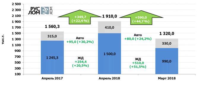 Прогноз отгрузки лома черных металлов в адрес металлургических предприятий в апреле 2018 г. - Апрель прогноз