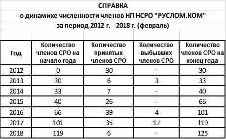 динамика численности членов НП НСРО РУСЛОМ.КОМ