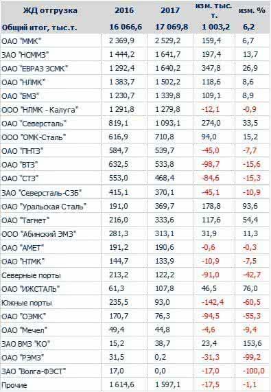 Жд отгрузка лома черных металлов в 2017 г. Российская Федерация. Потребители