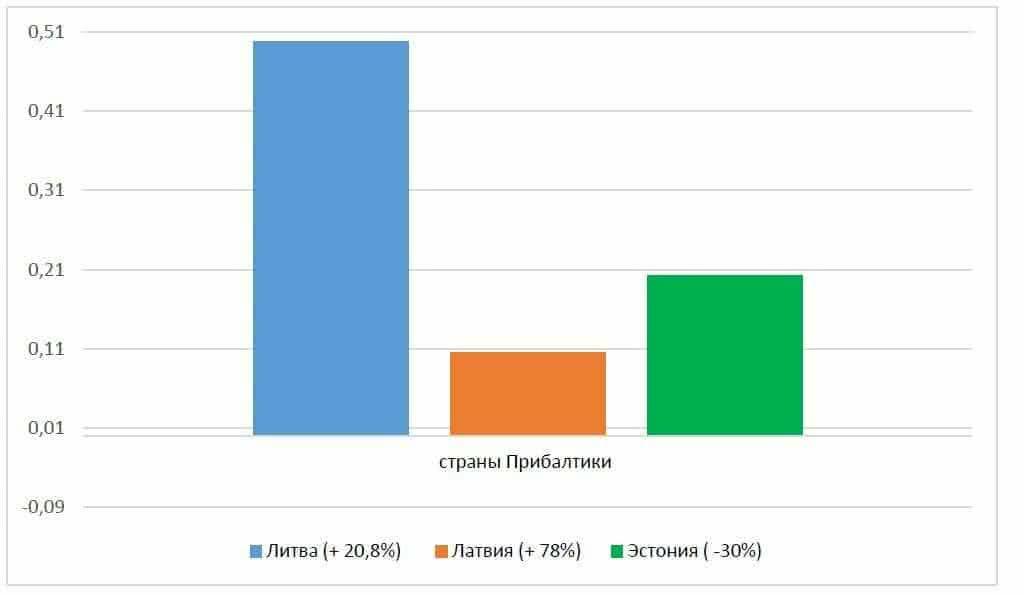 Прибалтика (импорт в Турцию)