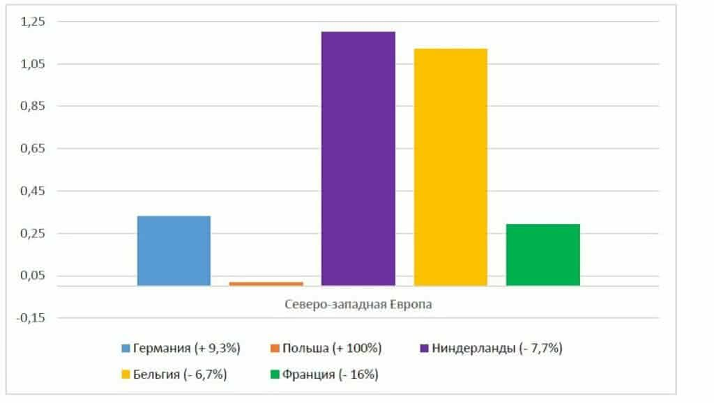 Северо-западная Европа (импорт в Турцию)