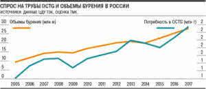спрос на трубы и объемы бурения в России