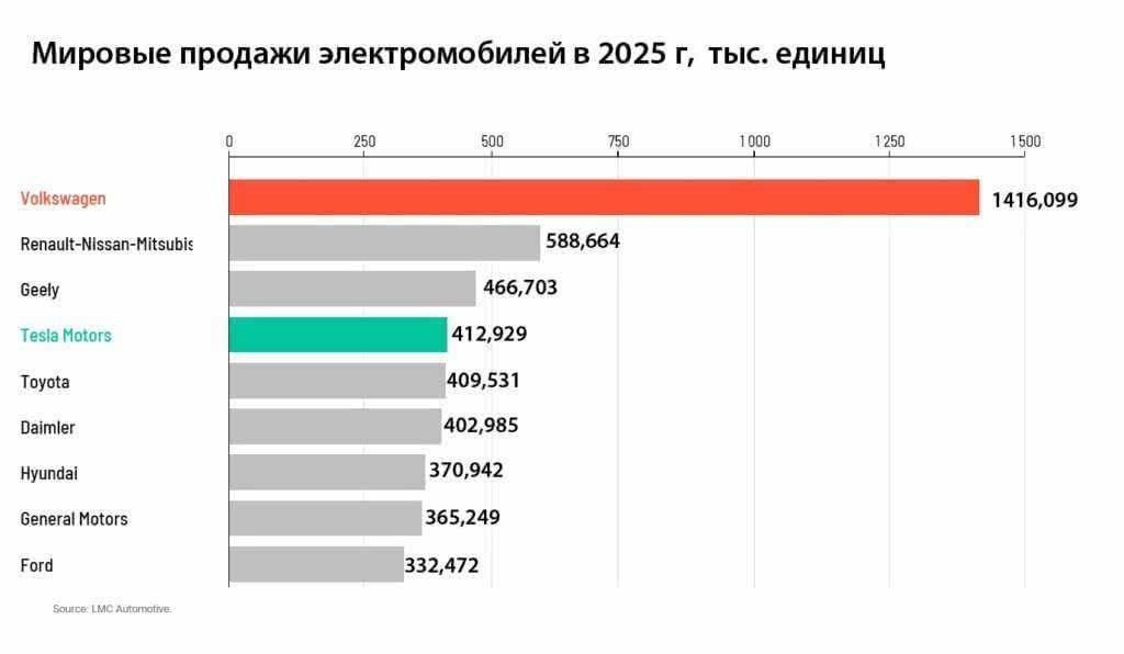 Мировые продажи электромобилей в 2025 г