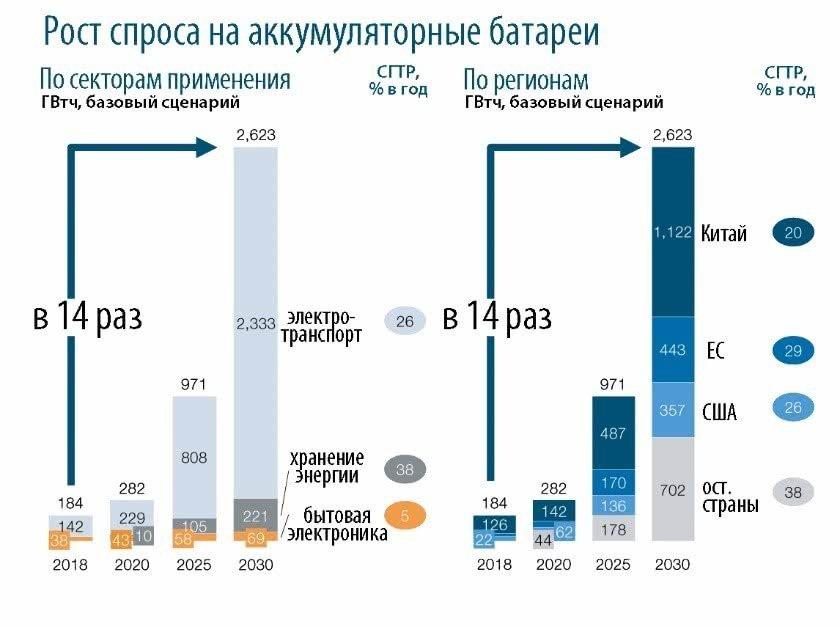2030 год: мир, в котором аккумуляторные батареи обеспечат устойчивое развитие