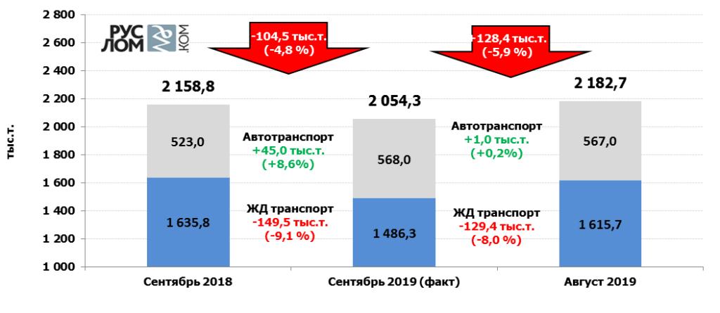 Отгрузка лома черных металлов в сентябре 2019