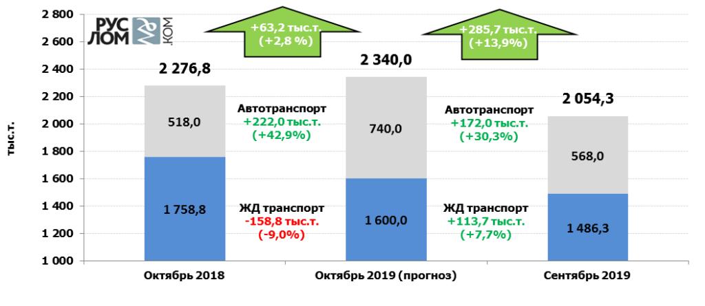 Прогноз отгрузки лома черных металлов в октябре 2019 г.
