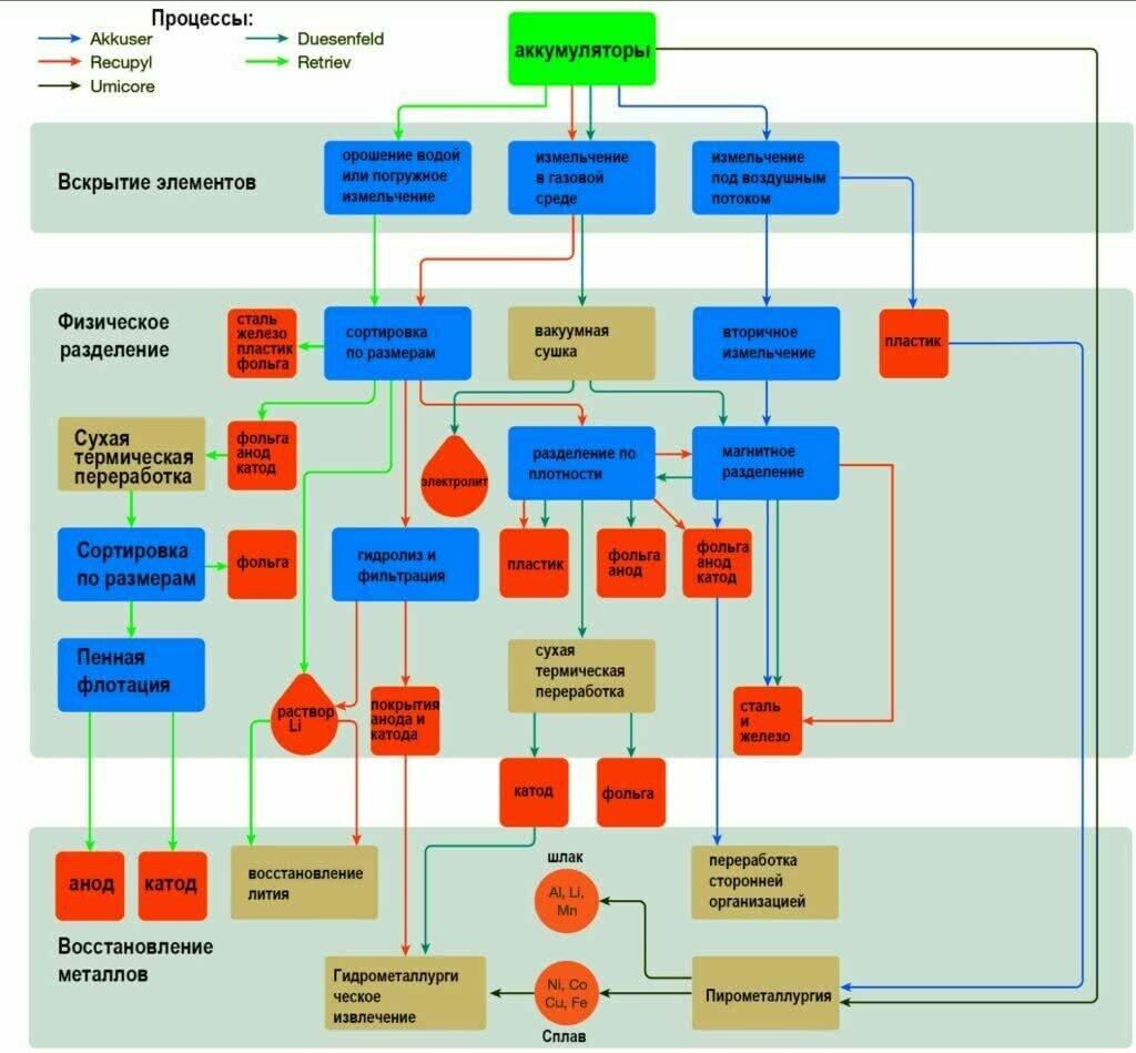 ДИАГРАММА современных процессов переработки аккумуляторов от электромобилей