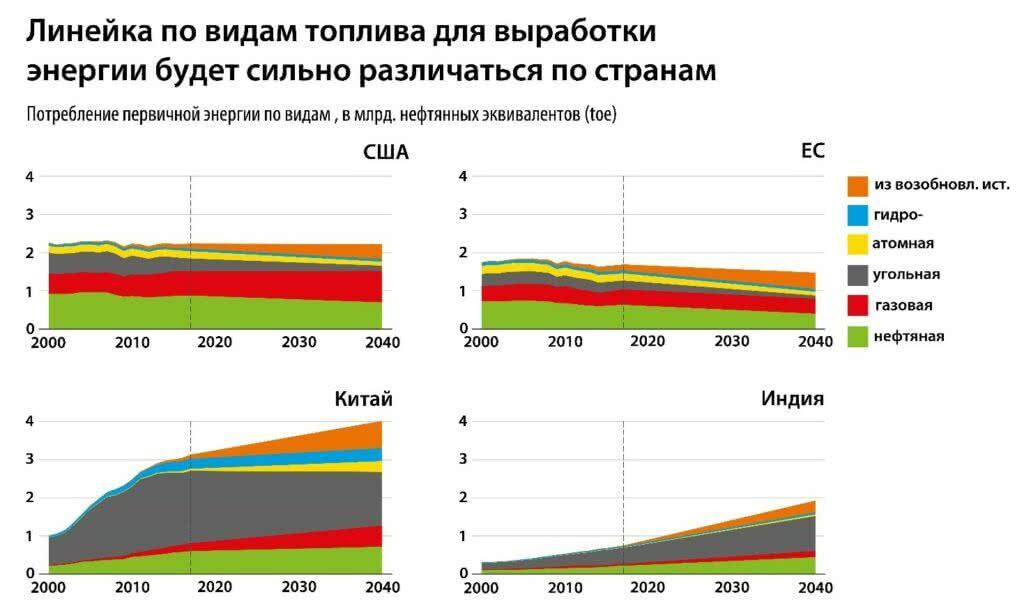 Линейка по видам топлива для выработки энергии будет сильно различаться по странам