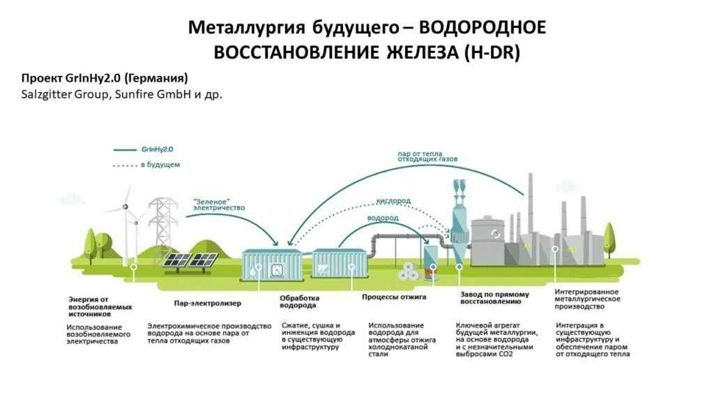 Металлургия будущего-водородное востановление железа