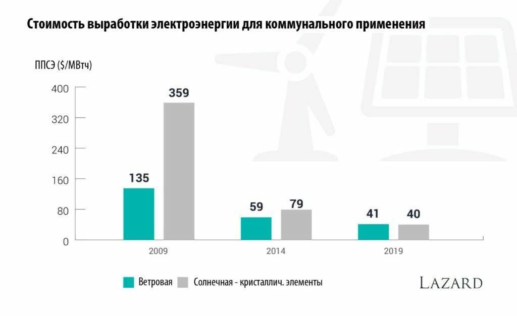 Стоимость выработки электроэнергии для коммунального применения