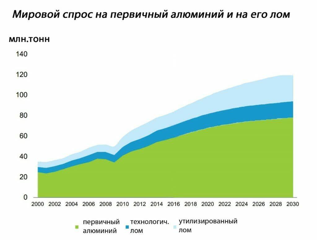 мировой спрос на первичный алюминий и на его лом