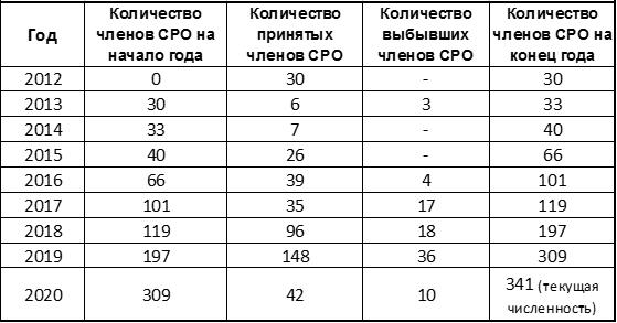 Информационная справка о динамике численности членов Ассоциации НСРО «РУСЛОМ.КОМ»