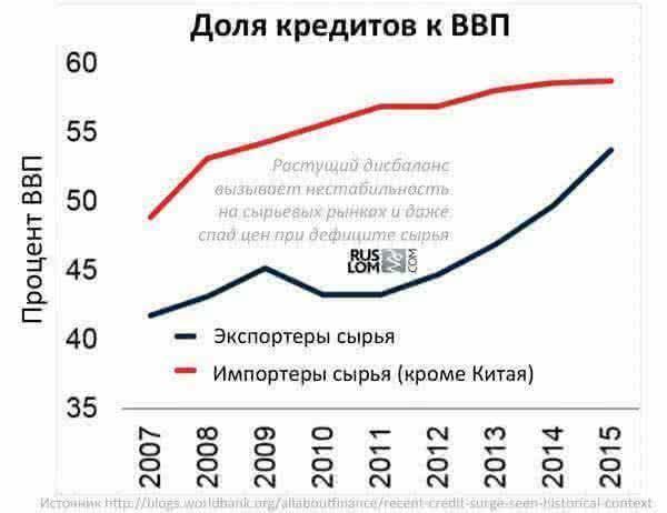 Доля кредтов к ВВП экспортеров и импортев сырья