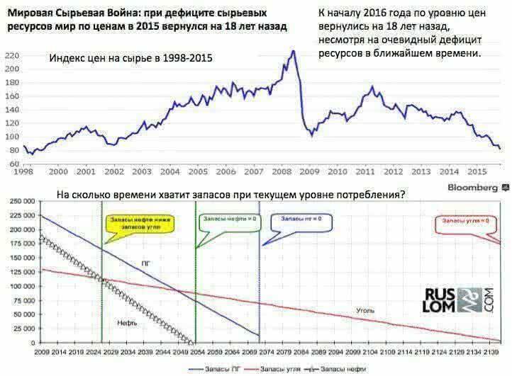 Мировая Сырьевая Война: при дефиците сырьевых ресурсов мир по ценам в 2015 году вернулся на 18 лет назад