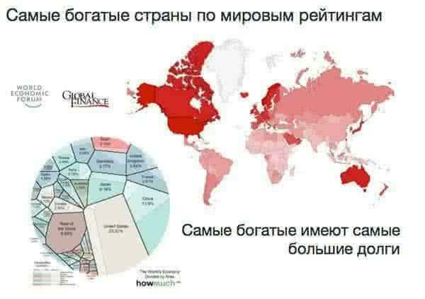 Самые богатые страны по мировым рейтингам