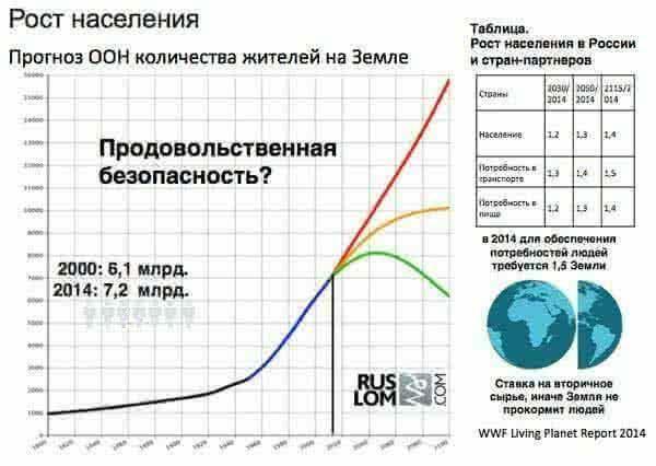 Продовольственная безопасность. Рост населения планеты