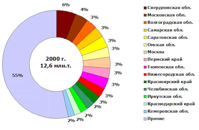 Рис. 7. Структура отгрузок по субъектам федерации в 2000 г.