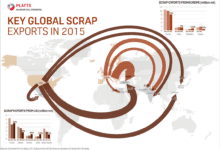 Photo of Мировой экспорт металлолома