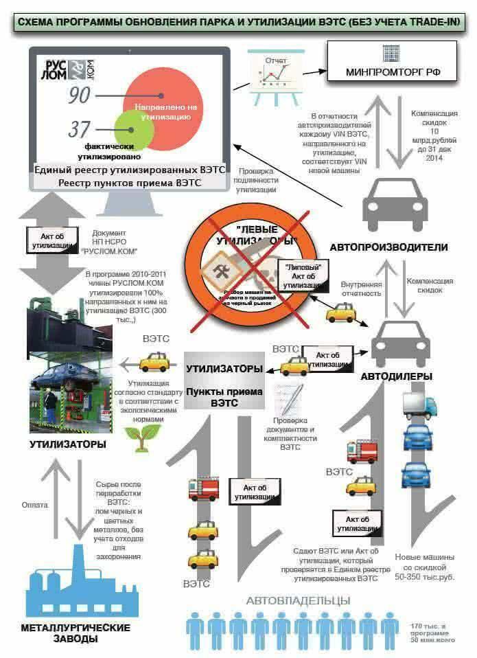 В 50 субъектах РФ открыты пункты приема автомобилей на утилизацию