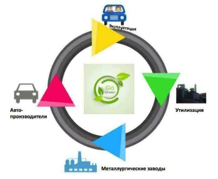Жизненный цикл автомобиля