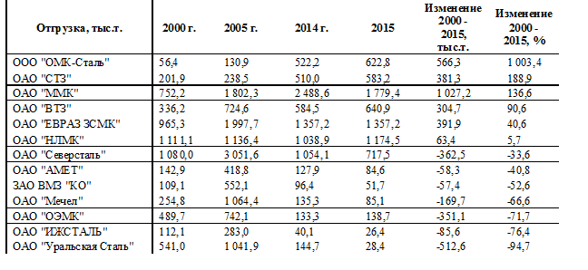 Табл. 1. Изменение отгрузки лома черных металлов в адрес крупнейших сталеплавильных предприятий