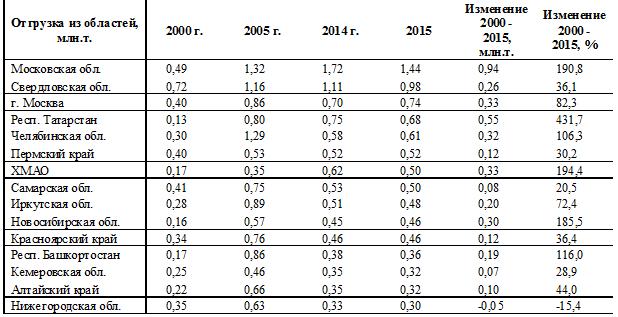 Табл. 2. Области - лидеры по увеличению отгрузки лома черных металлов за 15 лет